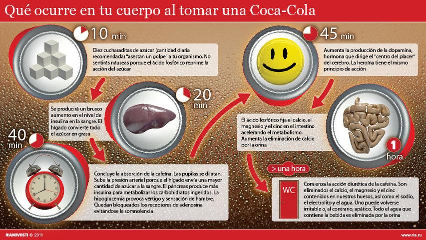 """""""Coca Cola: la historia negra de las aguas negras"""" - texto de Gustavo Castro Soto - publicado en 2003 por CIEPAC - en los mensajes: cómo actúa la Coca-cola en el organismo y poema de Rafael Alberti sobre la Coca-cola Efectoscocacola"""
