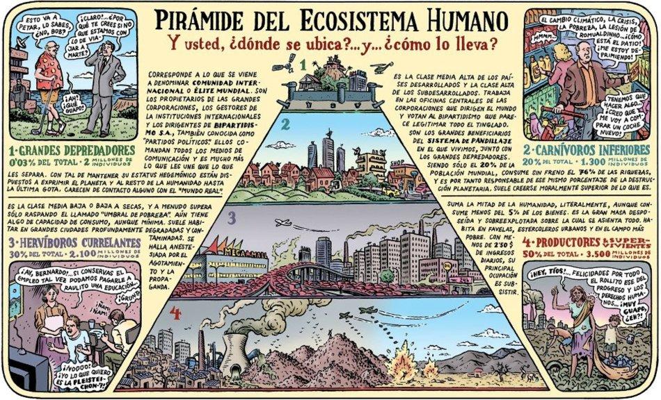 pirc3a1mide-del-ecosistema-humano